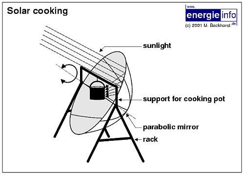 http://cienciaaldia.files.wordpress.com/2009/03/esquema-cocina-solar.jpg
