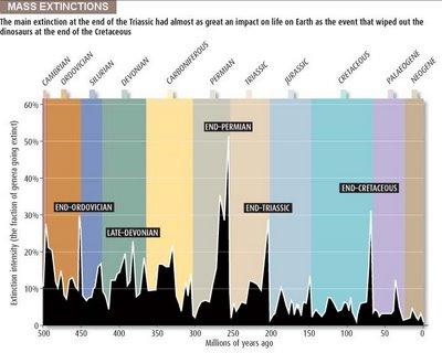 Extinciones masivas