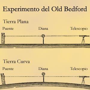 Experimento de Old Bedford