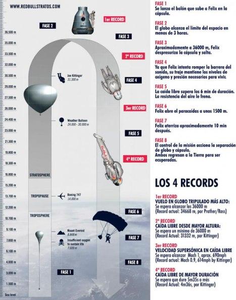 infografia-salto-Baumgartner