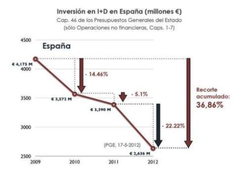 recortes-presupuesto-investigacic3b3n-espac3b1a