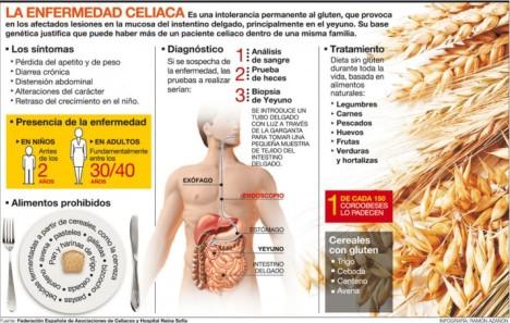 enfermedad-celiaca-715x454